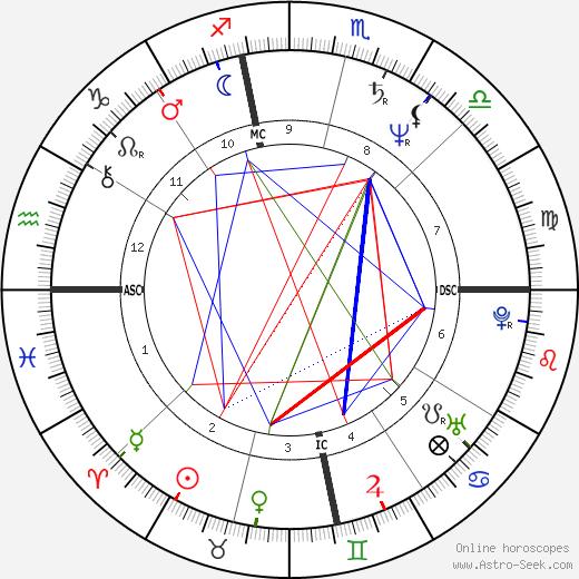 Joseph Bottoms astro natal birth chart, Joseph Bottoms horoscope, astrology
