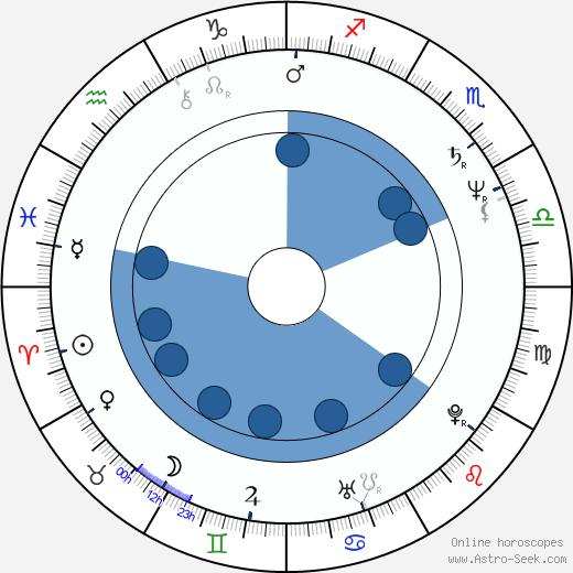 Judi Bowker wikipedia, horoscope, astrology, instagram
