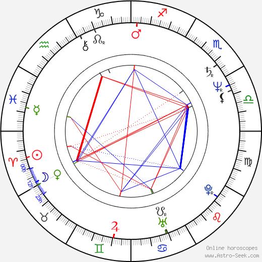 Julie Carmen birth chart, Julie Carmen astro natal horoscope, astrology