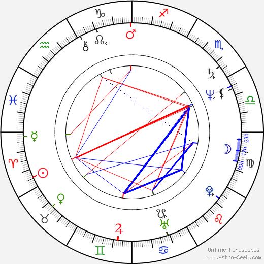 Laird Stuart astro natal birth chart, Laird Stuart horoscope, astrology
