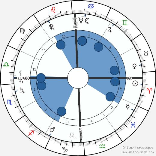 Lori Black wikipedia, horoscope, astrology, instagram