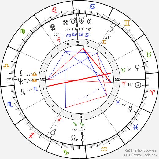 Lori Black birth chart, biography, wikipedia 2019, 2020