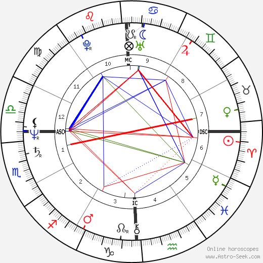 Lori Black birth chart, Lori Black astro natal horoscope, astrology