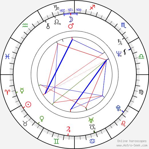 Lucinda Jenney birth chart, Lucinda Jenney astro natal horoscope, astrology