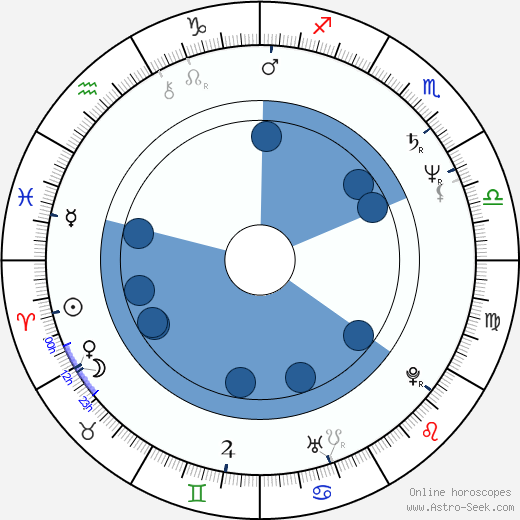 Mary-Margaret Humes wikipedia, horoscope, astrology, instagram