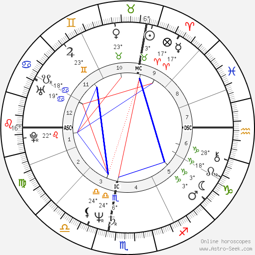Michael Moore birth chart, biography, wikipedia 2020, 2021
