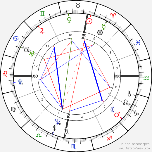 Michael Moore astro natal birth chart, Michael Moore horoscope, astrology