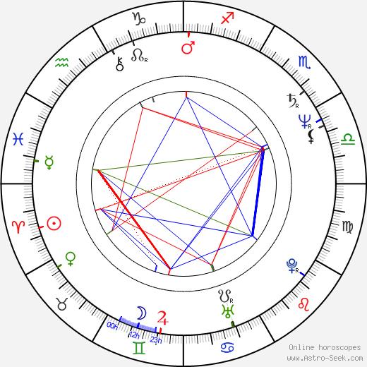 Michal Košut birth chart, Michal Košut astro natal horoscope, astrology