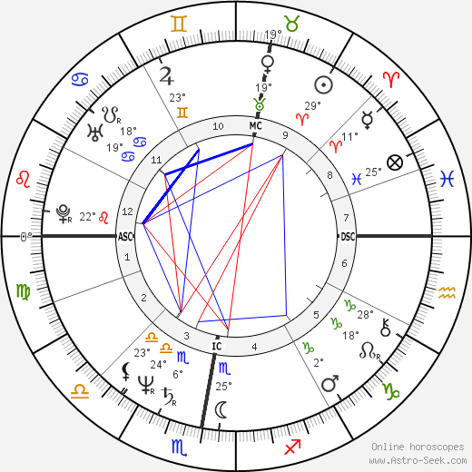 Mieke Vogels birth chart, biography, wikipedia 2018, 2019