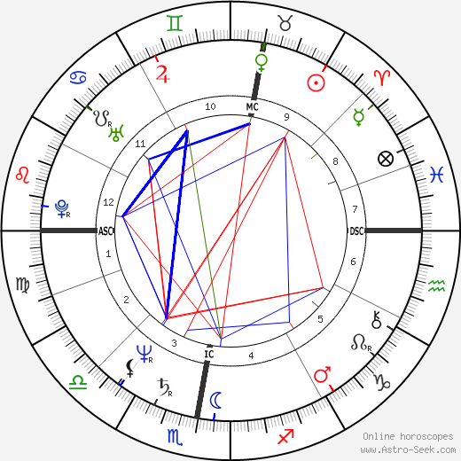 Mieke Vogels astro natal birth chart, Mieke Vogels horoscope, astrology