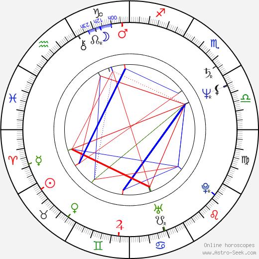 Mumia Abu-Jamal birth chart, Mumia Abu-Jamal astro natal horoscope, astrology