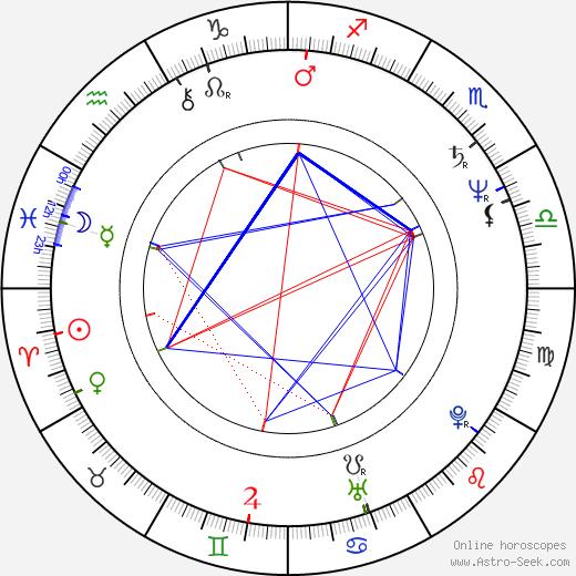 Óscar Ladoire день рождения гороскоп, Óscar Ladoire Натальная карта онлайн