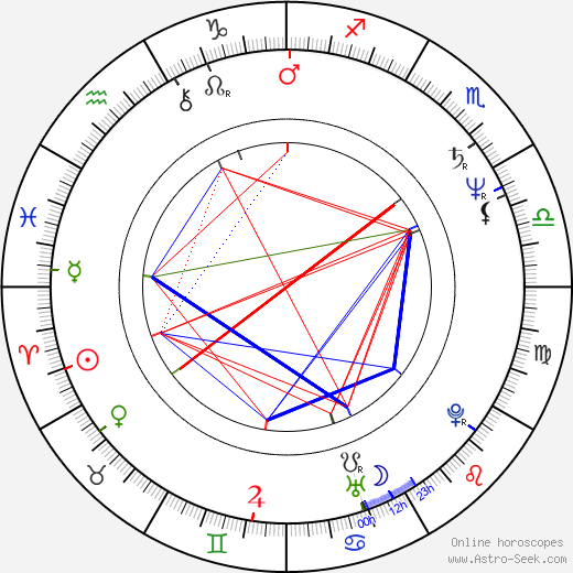 Peter MacNicol astro natal birth chart, Peter MacNicol horoscope, astrology