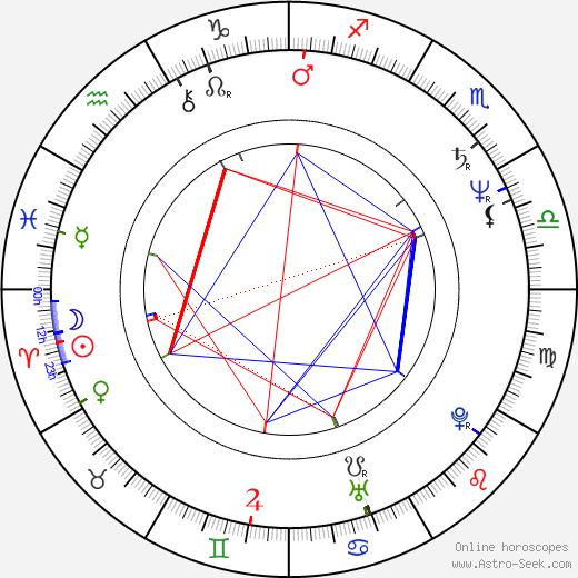 Rakhshan Bani-Etemad день рождения гороскоп, Rakhshan Bani-Etemad Натальная карта онлайн