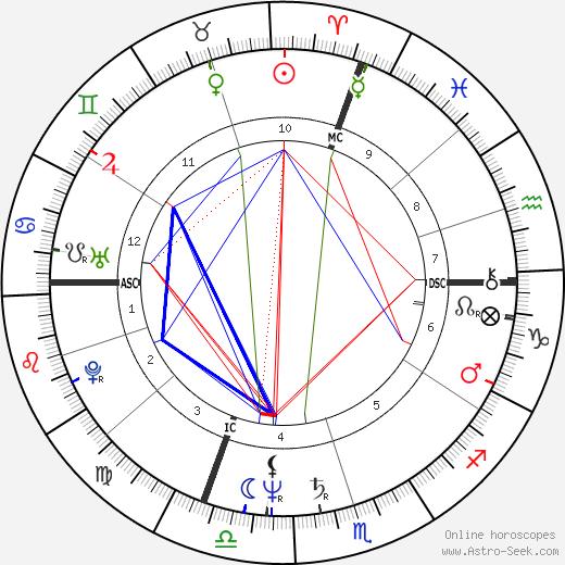 Riccardo Patrese astro natal birth chart, Riccardo Patrese horoscope, astrology