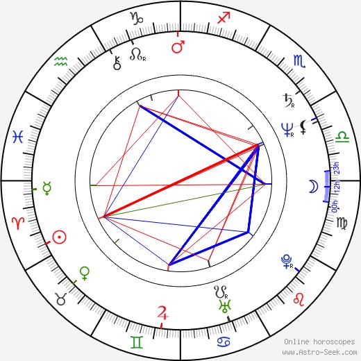 Seka astro natal birth chart, Seka horoscope, astrology