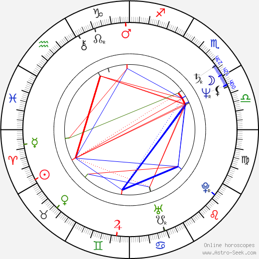 Stanislaw Górka tema natale, oroscopo, Stanislaw Górka oroscopi gratuiti, astrologia