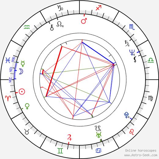 Susumu Hirasawa birth chart, Susumu Hirasawa astro natal horoscope, astrology