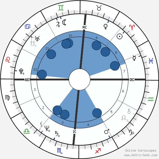 Tony Dorsett wikipedia, horoscope, astrology, instagram