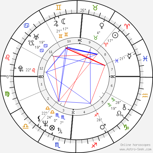 Tony Dorsett birth chart, biography, wikipedia 2019, 2020