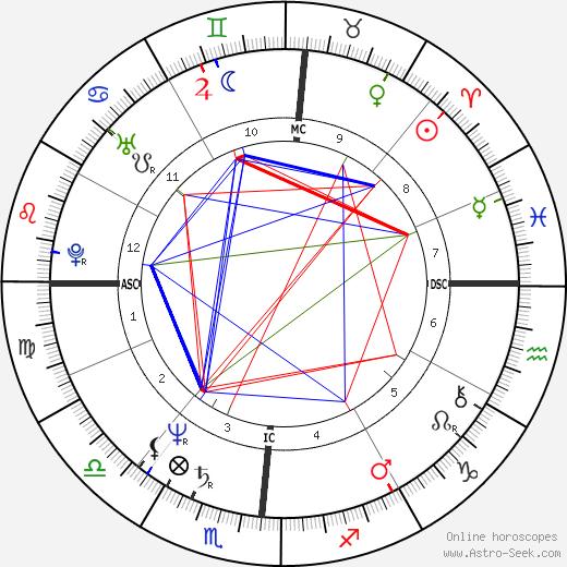 Tony Dorsett birth chart, Tony Dorsett astro natal horoscope, astrology