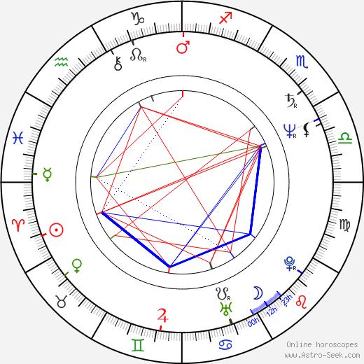 Valentinas Masalskis tema natale, oroscopo, Valentinas Masalskis oroscopi gratuiti, astrologia