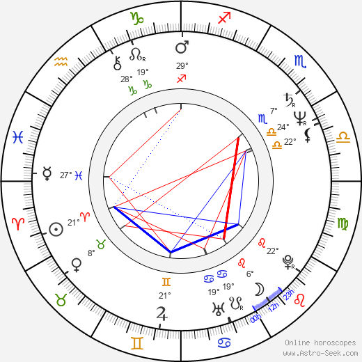 Valeriy Garkalin birth chart, biography, wikipedia 2018, 2019