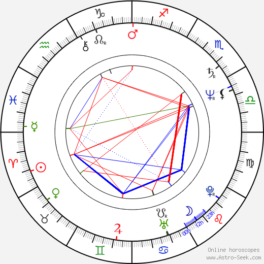 Valeriy Garkalin astro natal birth chart, Valeriy Garkalin horoscope, astrology