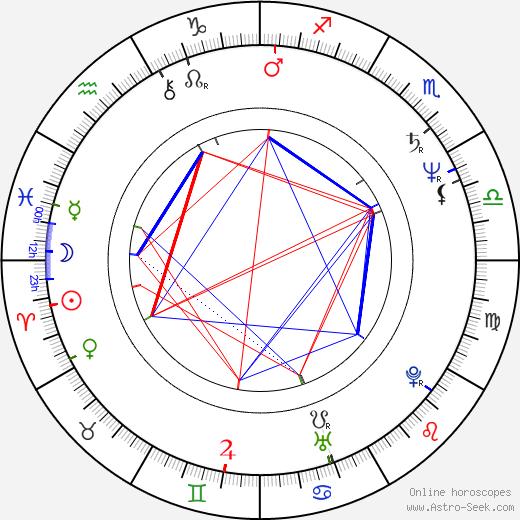 Vincent Hanley birth chart, Vincent Hanley astro natal horoscope, astrology