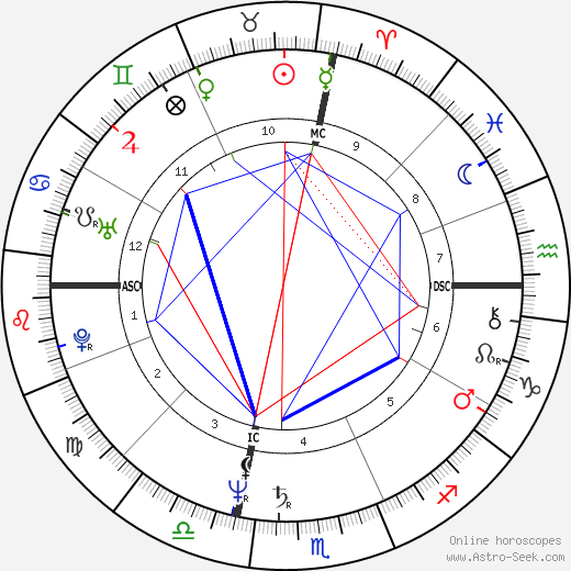 Wayne Madsen tema natale, oroscopo, Wayne Madsen oroscopi gratuiti, astrologia