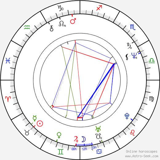 Ain Lutsepp день рождения гороскоп, Ain Lutsepp Натальная карта онлайн