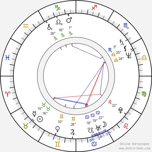 Amy Heckerling tema natale, biography, Biografia da Wikipedia 2020, 2021