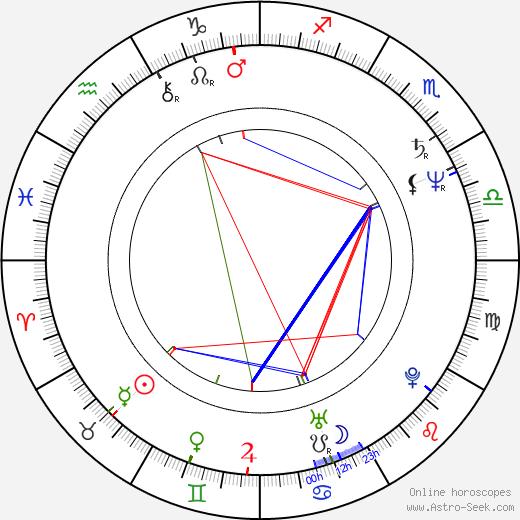 Эми Хекерлинг Amy Heckerling день рождения гороскоп, Amy Heckerling Натальная карта онлайн
