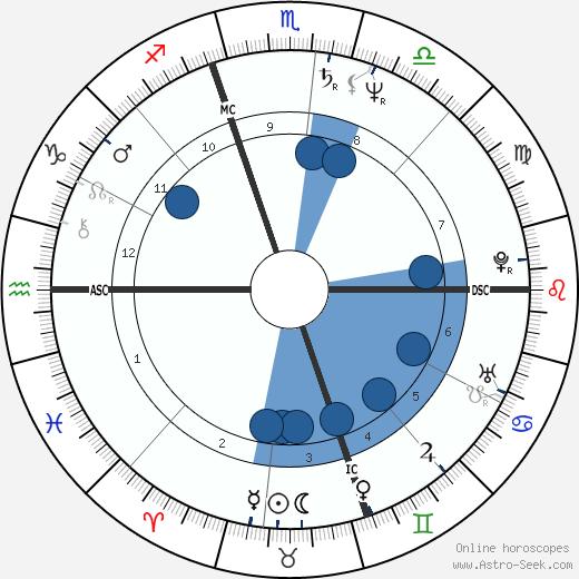 Angela Bofill wikipedia, horoscope, astrology, instagram