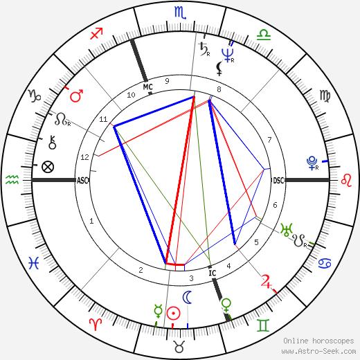Angela Bofill день рождения гороскоп, Angela Bofill Натальная карта онлайн