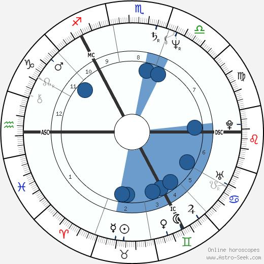 Brian Souter wikipedia, horoscope, astrology, instagram