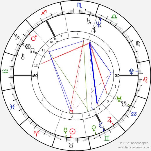 Brian Souter день рождения гороскоп, Brian Souter Натальная карта онлайн