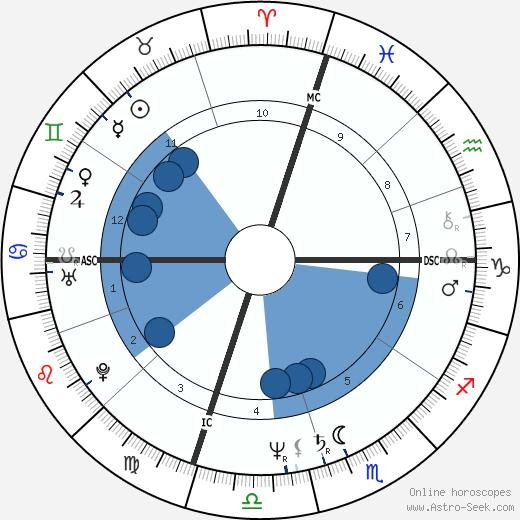 Cliff Kincaid wikipedia, horoscope, astrology, instagram