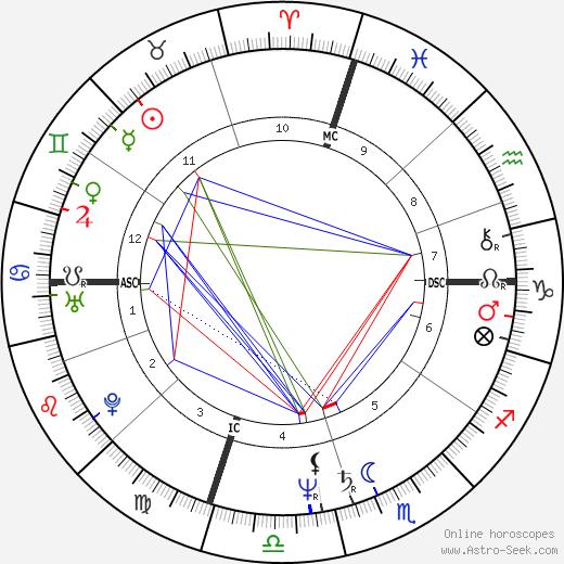Cliff Kincaid tema natale, oroscopo, Cliff Kincaid oroscopi gratuiti, astrologia