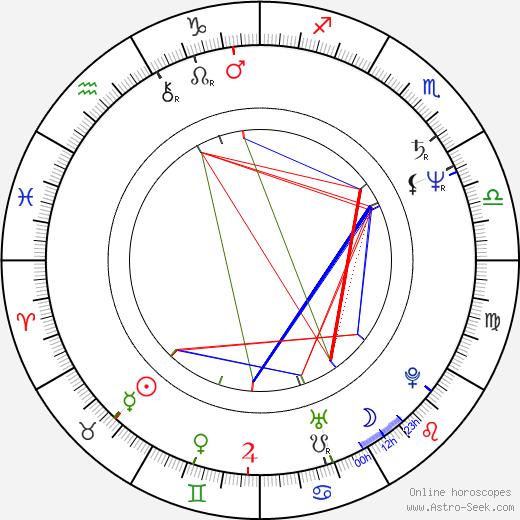 David Keith astro natal birth chart, David Keith horoscope, astrology