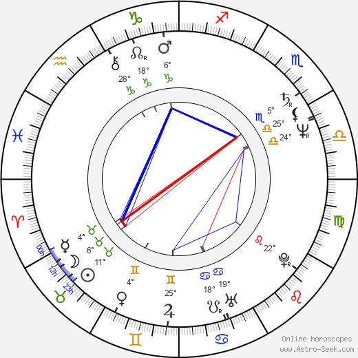 Donald Farmer birth chart, biography, wikipedia 2019, 2020