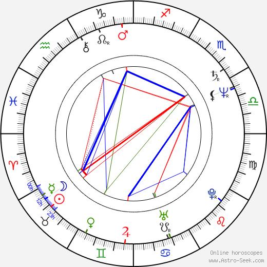 Donald Farmer astro natal birth chart, Donald Farmer horoscope, astrology