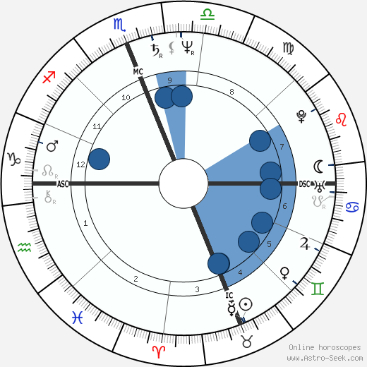 Eben Gossage wikipedia, horoscope, astrology, instagram