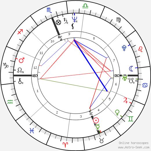 Eben Gossage tema natale, oroscopo, Eben Gossage oroscopi gratuiti, astrologia