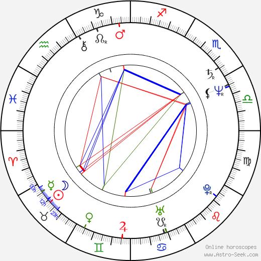 Эллиот Голденталь Elliot Goldenthal день рождения гороскоп, Elliot Goldenthal Натальная карта онлайн