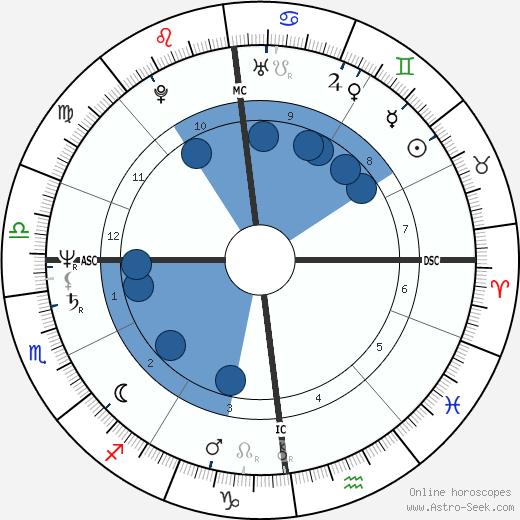 Eric Goulden wikipedia, horoscope, astrology, instagram