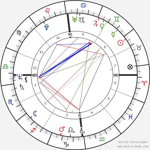 Eric Goulden tema natale, oroscopo, Eric Goulden oroscopi gratuiti, astrologia