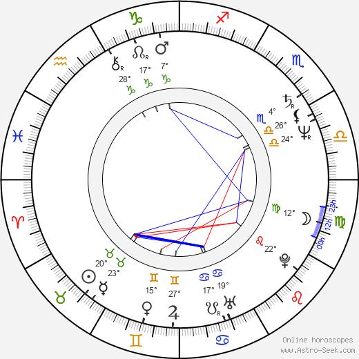 Franklyn J. Anderson birth chart, biography, wikipedia 2019, 2020