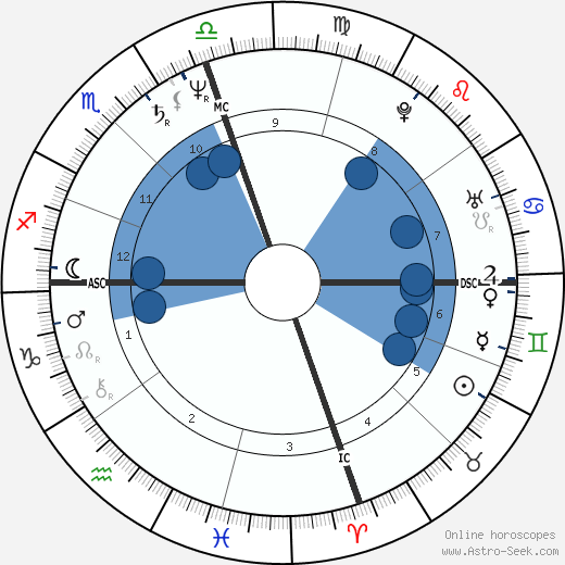 Harvey Reid wikipedia, horoscope, astrology, instagram