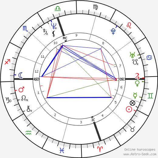 Harvey Reid день рождения гороскоп, Harvey Reid Натальная карта онлайн